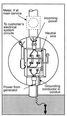 Gentypicaldblthrowswitch on electrical wiring diagrams for dummies